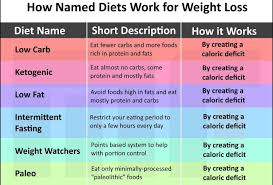 I Want Diet Chart For Weight Loss Tired Of Starving Yourself To Lose Weight Growth Enrichment
