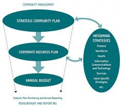 Strategic Planning Framework Integrated Planning Shire Of Lake Grace