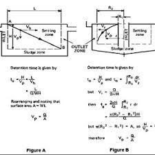 11 Theoretical Drawing Of Breakpoint Chlorination Curve