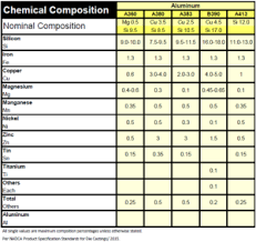 Aluminum Alloy Composition Chart How To Choose The Best Alloy For A Diecasting Project 3