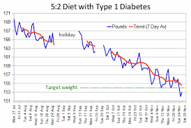 Diabetes Weight Chart The 5 2 Fast Diet With Type 1 Diabetes