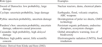 Types Of Probability Six Types Of Risk Varying In The Uncertainty About The
