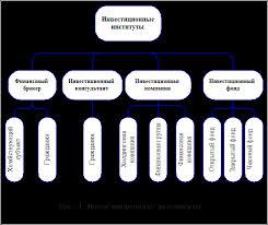 Дипломная работа Портфель ценных бумаг ru Ценные бумаги являются проявлением фиктивного капитала бумажного двойника реального капитала