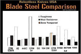 Relentless Knives Usa