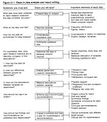 Steps In Data Analysis And Report Writing Flow Chart