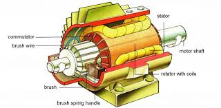 Electric motor brush diagram Engine Start The Electric Motor Brushes Provide Constant Supply Of Power To The Commutator Through Which The Electric Current Goes To The Rotor Windings Electricunicycleseu Motor In Electric Unicycle Part Articles Electric Unicycles