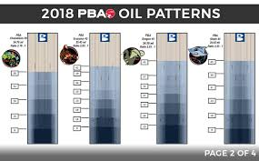 "Pba Oil Patterns Simple PBA Tour On Twitter A Closer Look At The ""Dragon A 48foot"