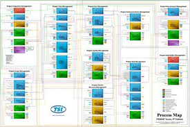Amazon Warehouse Process Flow Chart Ultimate Project Management Process Map Pmbok 5th Edition