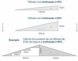 Como calcular a inclinação de telhado, passo a passo! Como Calcular A Inclinacao De Um Telhado Passo A Passo