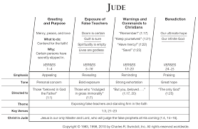 Book Of Jude Overview Insight For Living Ministries