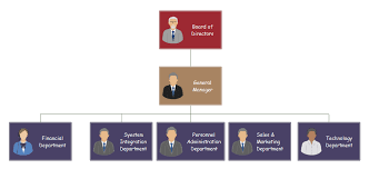 Best Organizational Structure For Small Business