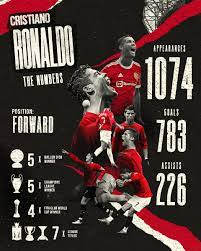 """Manchester United on Twitter: """"Those 𝗻𝘂𝗺𝗯𝗲𝗿𝘀. 🏆 @Cristiano #MUFC"""
