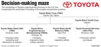 Organizational Chart Of Toyota Corporation 4