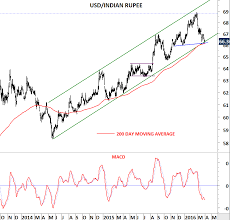 Dollar Rupee Chart Indian Rupee Archives Tech Charts