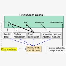 Green House Effect Clipart Image 412442 Global Warming