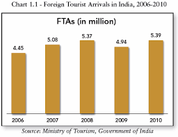 Medical Tourism Cost Comparison Chart Role And Contribution Of Medical Tourism Toward Indian