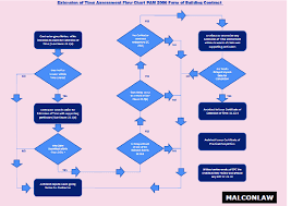 Contract To Close Flow Chart Extension Of Time Assessment Flow Chart Pam 2006 Form Of