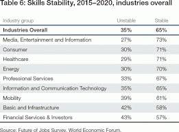 Professional Skill Set The Future Of Jobs Reports World Economic Forum
