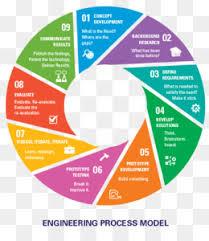 Engineering Design Process Png Communicate Engineering