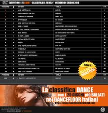 M2o Club Chart Classifica M20 Club Chart Classifica 2019