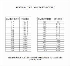 41 Actual Oven Temperature Conversion Chart Celsius To