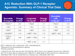 Glp 1 Agonist Comparison Chart Pharmacy Experts Address Real World Patient Questions Glp 1