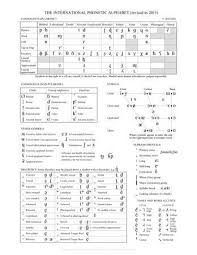 The international phonetic alphabet (ipa) can be used to represent the sounds of any language, and is a phonetic script for english created in 1847 by isaac pitman and henry ellis was used as a. International Phonetic Alphabet Definition Uses Chart Phonetic Alphabet Phonetic Chart English Phonetic Alphabet