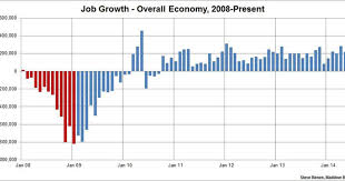 Job Creation Remains Steady 217k Jobs Added In May Msnbc