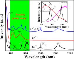 Enhanced 18 µm Emission In Cr3tm3 Co Doped Fluorogermanate