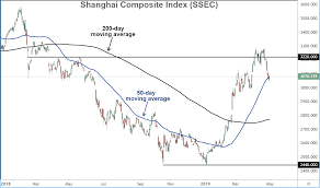Shanghai Stock Market Index Chart 5 Important Charts To Watch In May 2019