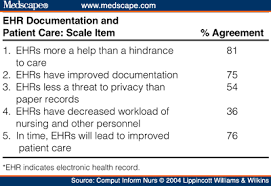 Electronic Health Records Documentation In Nursing