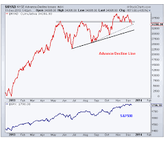 Taking Advance Decline Line A Step Further All Star Charts
