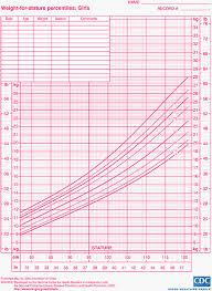 57 Ageless Girl Height Chart Calculator