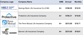 Term Life Insurance Rates Chart 15 Year Term Life Insurance Rates And Companies Instant Quotes