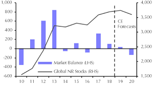 It Can Only Get Better For Natural Rubber Capital Economics