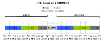 C Band Downlink Frequency Chart List Of Mobile Frequency Bands In The Philippines Txtbuff News