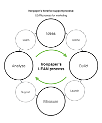 What Is Lean What Is Lean Marketing