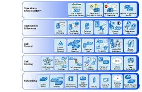 Unified Communications System Cisco