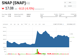 Snapchat Stock Quote Best SNAP Stock SNAP Stock Price Today Markets Insider