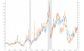 Propane Chart Crude Oil Vs Propane Prices 10 Year Daily Chart Macrotrends