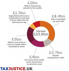 We Dont Need Tax To Fund The Nhs But We May Increase Taxes