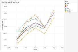 Baseballs Historic Home Run Season In One Chart