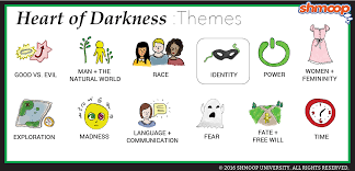 heart of darkness theme of identity