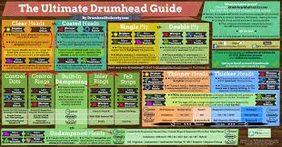 Bass Tuning Chart 32 Veritable Drum Tuning Charts And Pitch Recommendations