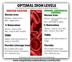 Normal Tsh Levels Chart Canada Pin By Jill Johnson On Diy Health Thyroid Levels Thyroid