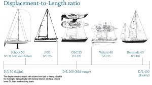 Sailboat Comparison Chart Comparing Boats