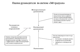 Особенности кадровой политики организации в части аттестации персонала Рисунок 2 Оценка руководителя по системе 360 градусов
