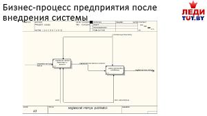 Отчет по организационно экономической практике в ООО ТУТ БАЙ   Бизнес процесс предприятия после внедрения системы