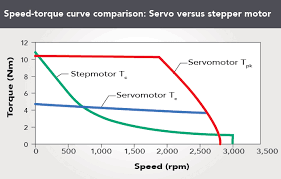 Torque Comparison Chart Stepper Motor Or Servomotor Which Should It Be