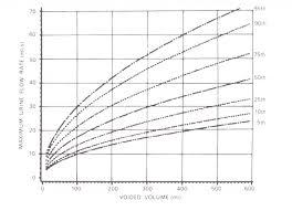 Urine Flow Volume Chart Bladder Urogynaecology Prolapse Glossary